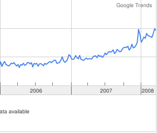 onlain google trends